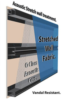 Acoustic wall treatments to improve cinema sound quality